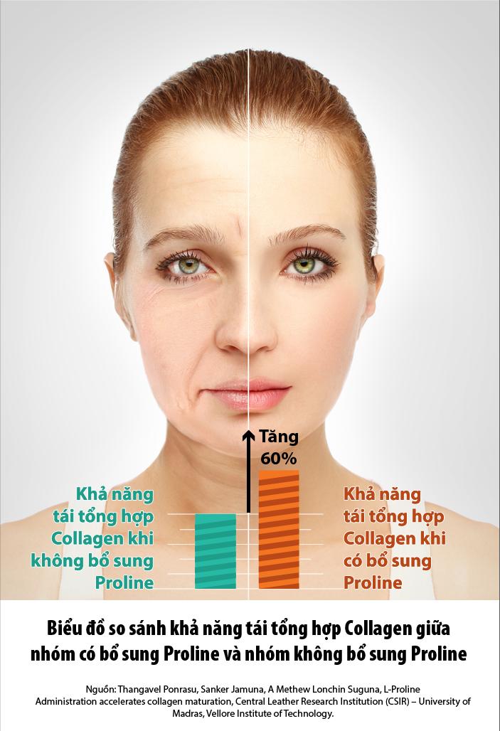 viên uống collagen có bổ sung proline